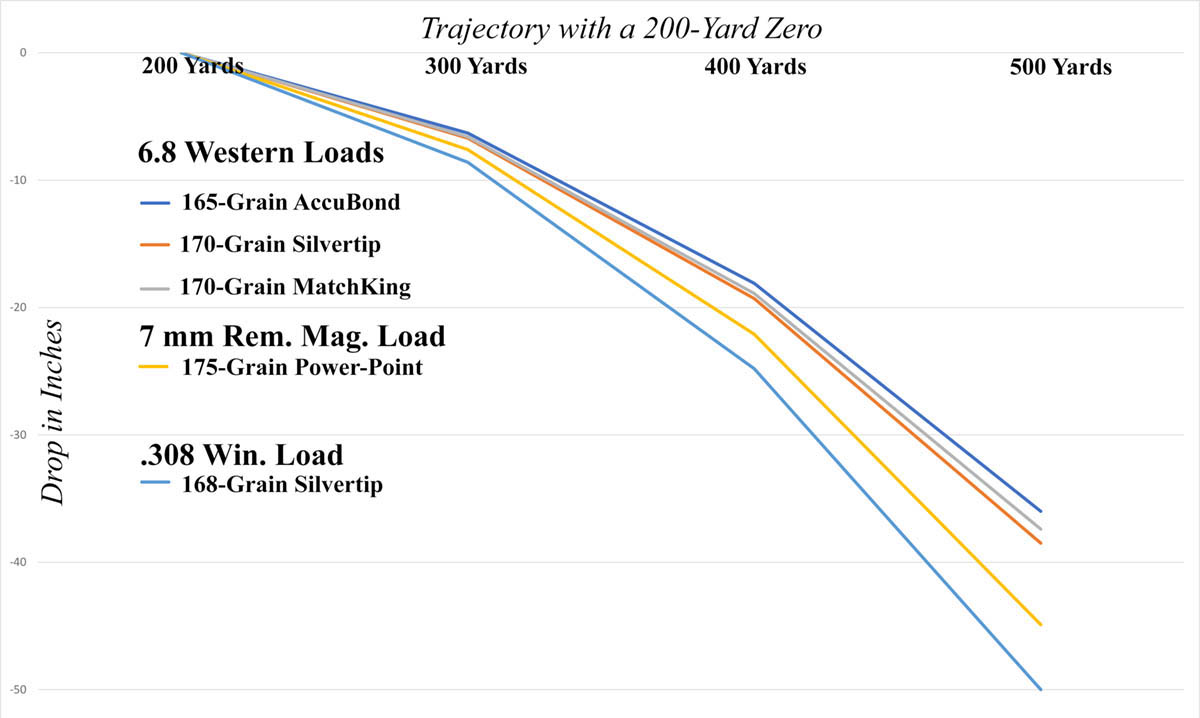6.8 Western trajectory versus 7 mm Rem. Mag. and .308 Win.