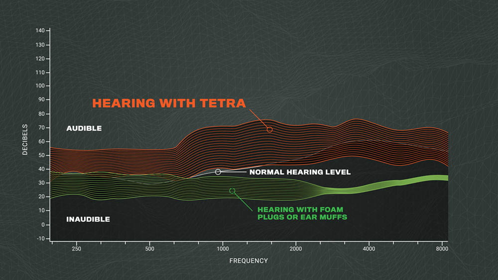 Expert Advice on Hearing Protection for Shooters: Interview with TETRA Hearing